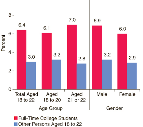Statistics and prevalence of adderall abuse in college students in 2014.