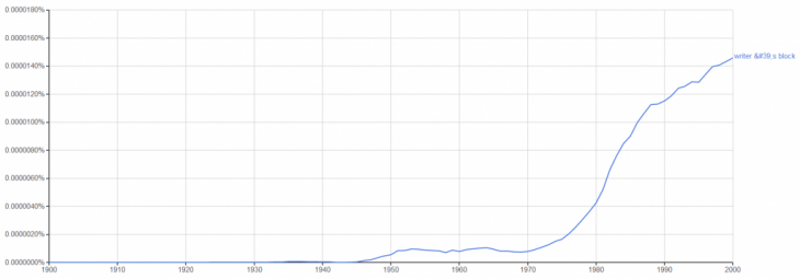 "Graph showing the prevalence of the term ""writer's block"" in the 20th century."