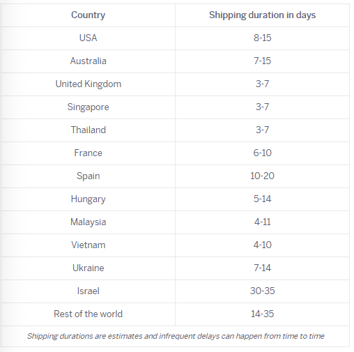 expected shipping times of modafinil from duckdose